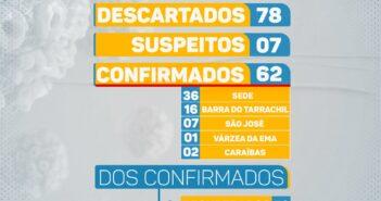 BOLETIM DIÁRIO DO COVID-19. SECRETARIA MUNICIPAL DE SAÚDE
